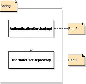 AuthenticationServiceImpl and HibernateUserRepository