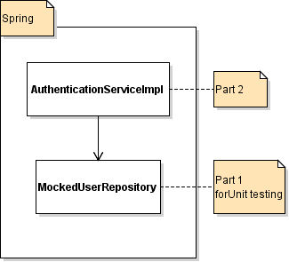 AuthenticationServiceImpl & MockUserRepository