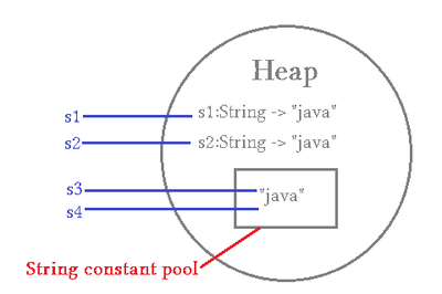 String Constant Pool