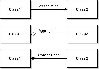 UML Association, Aggregation, and Composition